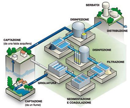 rubinetto centrale acqua la potabilizzazione dell acqua cose per crescere