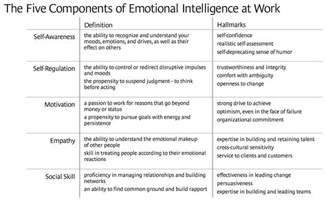 how to analyze emotional intelligence and cognitive behavioral therapy books the emotional intelligence of leaders stefan pap