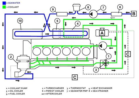 100 wiring diagram volvo penta 2003 volvo ignition