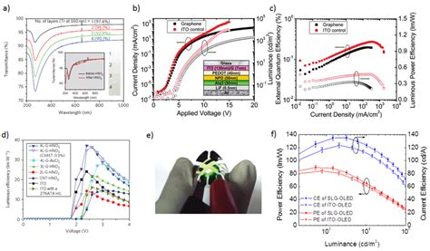 electronics free text emerging transparent conducting electrodes for organic light