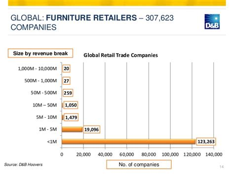 global industries office furniture furniture industry summary global market outlook