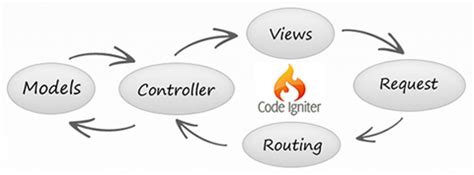 install php tutorial 5 mvc framework codeigniter codebringer believe me a fine wordpress com site
