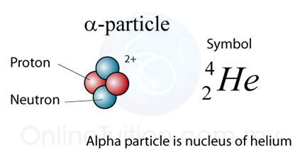 Alpha Proton Nuclear Radiation The Most Penetrating Form Of Nuclear