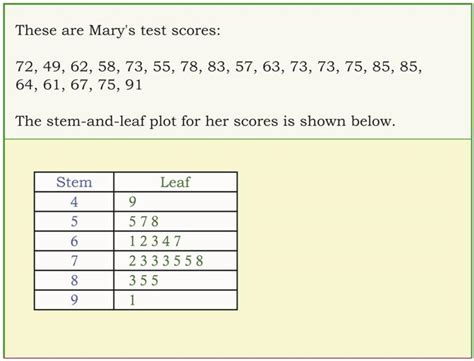 blank stem and leaf plot template math league december 2014