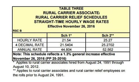 Letter Carrier Pay Scale 2017