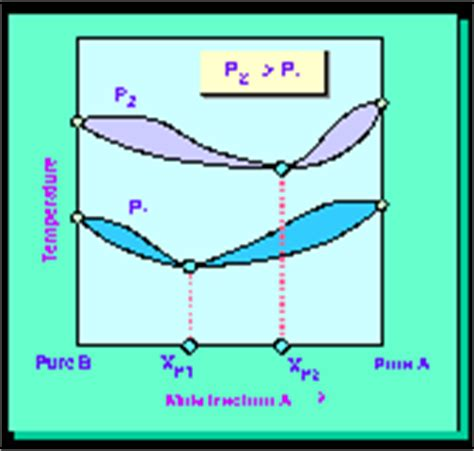 pressure swing distillation chemical engineering pressure swing distillation
