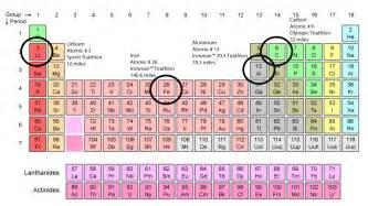 why lithium lithium triathlete