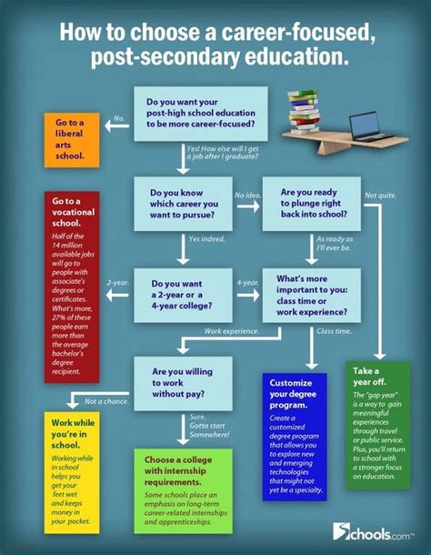 Post Mba Careers Education by How To Choose Post Secondary Education Flowcart