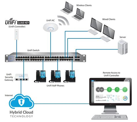 hybrid kitchen travel technology software application ubiquiti uc ck controller cloud key for unifi devices your