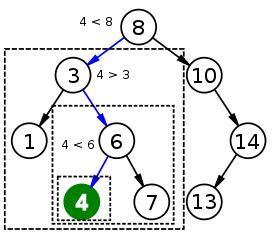 Binary Search Tree Average Binary Search Algorithm