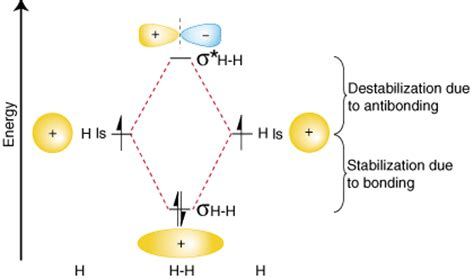 orbital diagram of hydrogen sparknotes molecular orbitals molecular orbital theory