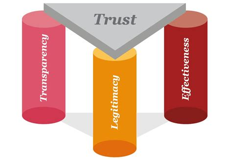 And The Tr St by Trust Ten Digital Trust Challenges Pwc