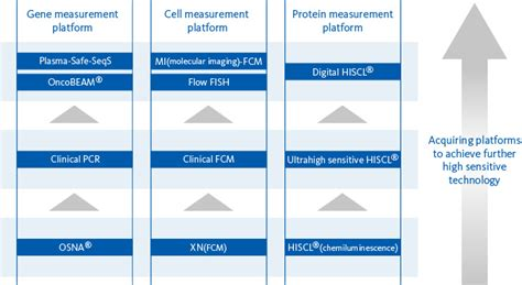 m protein measurement sysmex s technologies research development sysmex