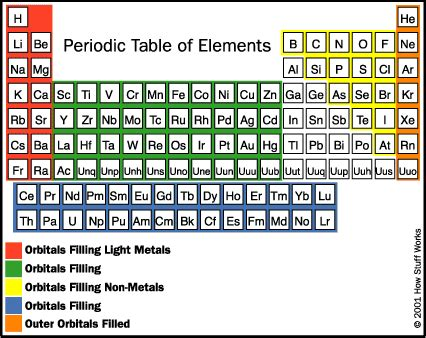 pattern of atomic numbers in periodic table atomic table new calendar template site