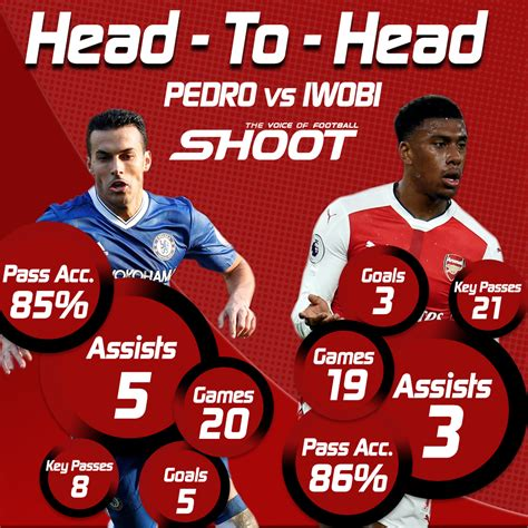 epl head to head premier league head to head pedro v alex iwobi shoot