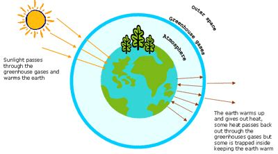 global warming diagram st albans city district council understanding climate