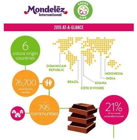 Mondelez International Mba Internship by Mondelez International Reports Progress In Cocoa
