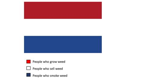 netherlands colors the meaning of the colours of the flag 9gag