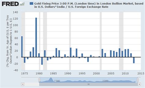 best time to buy gold when is the best time to buy gold gold news