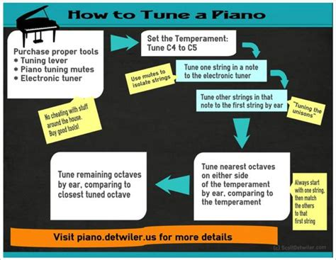 how to tune a car how to tune a piano piano tuning tutorial rachael
