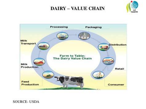 Usda Rual Development dairy presentation