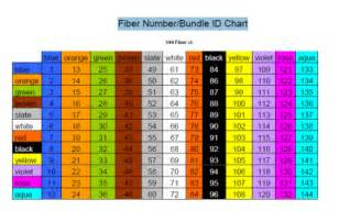 fiber optic color code fiber color identification chart