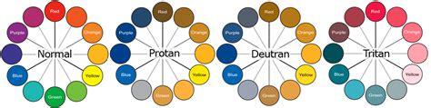Color Blind Inheritance Functional Color