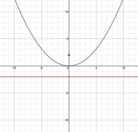 conic sections parabola epsilon delta conic sections parabolas