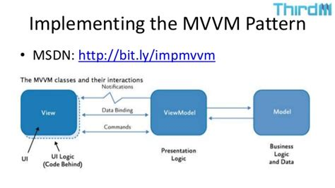 mvvm pattern java exle cross platform native mobile app development in c using