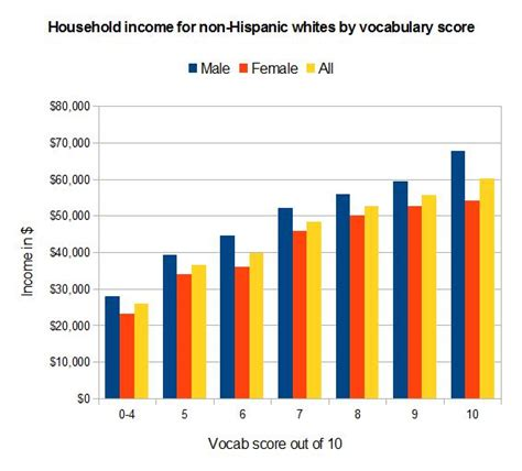 actor wages canada higher vocabulary higher intelligence higher income