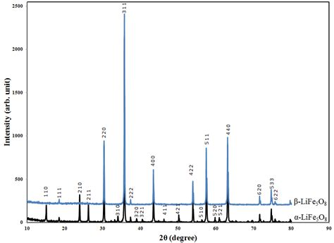 xrd pattern of polycrystalline materials superparamagnetic behavior in the two polymorphous lithium