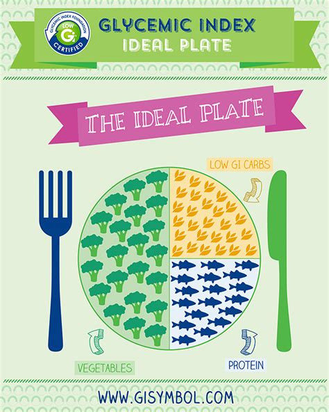 vegetables glycemic index the ideal plate half vegetables salad quarter lean
