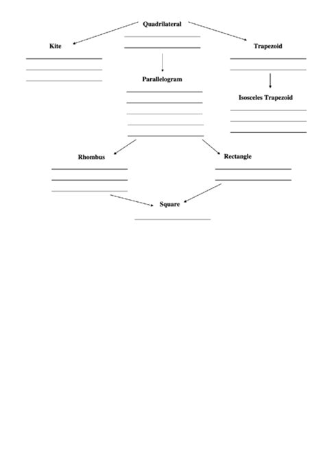 quadrilaterals flowchart top 7 quadrilateral flow charts free to in pdf format