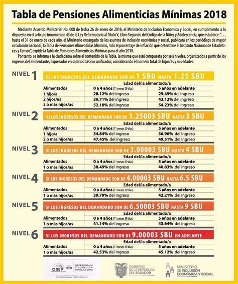 tabla de remuneraciones losep ecuador funci 243 n judicial de azuay