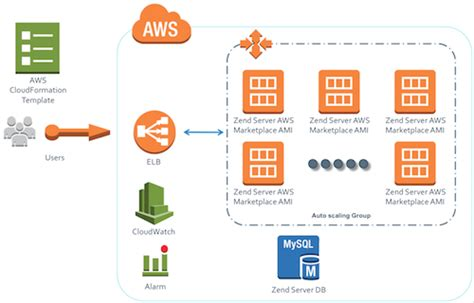 Zend Products Server Cloudformation Aws Cloud Formation Template
