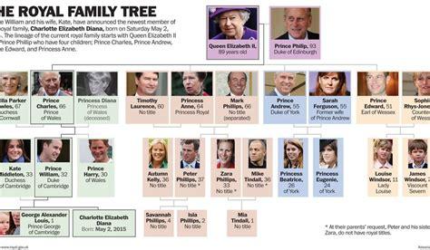 printable royal family tree print