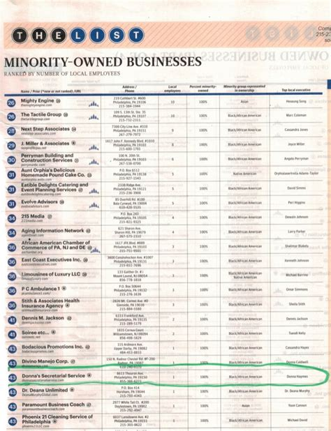 Mba Reading List 2016 by 2016 Philadelphia Business Journal Book Of Lists