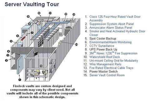 Server Room Components firelock fireproof modular vault chamber components computer room design