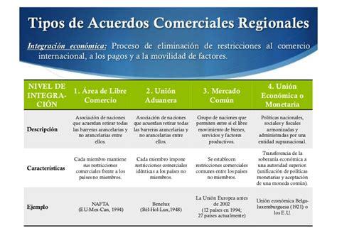 tabla de acuerdos salariales la mayora de los gremios integraci 243 n econ 243 mica del nafta al cafta