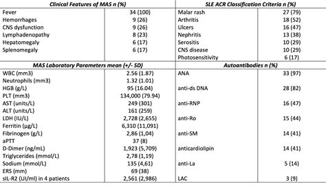 features treatment and outcome of macrophage activation in pediatric systemic lupus