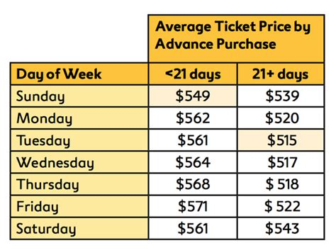 best ticket prices the best day to book a flight aol finance