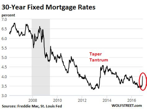 housing loan rates in usa how slightly higher mortgage rates maul housing bubble 2 affordability and the