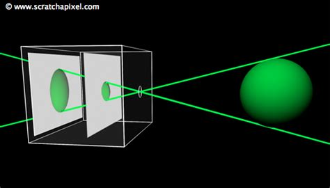model of pinhole 3d viewing the pinhole model how a pinhole