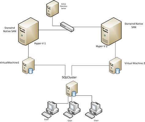 clustering in sql server 2008 with diagram mssql 2008 r2 failover clustering design
