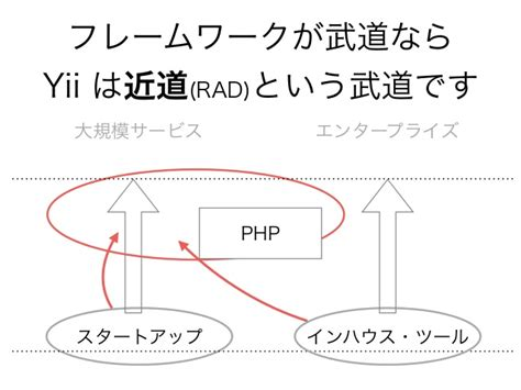 yii codeception tutorial yii framework 2 0 いま求められるrad標準とは phpkansai