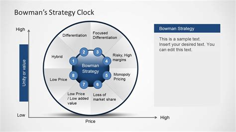 bowman s strategy clock diagram for powerpoint slidemodel
