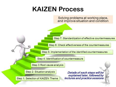 kaizen steps of constant improvement kaizen objectives of the session ppt video online download