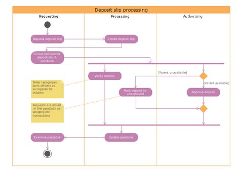 swimlane diagram for shopping uml activity diagram deposit slip processing uml