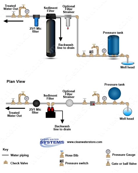 well plumbing diagram sediment backwash filter for well water treatment