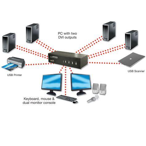 dvi kvm switch 4 4 dual dual link dvi i kvm switch pro with ttu
